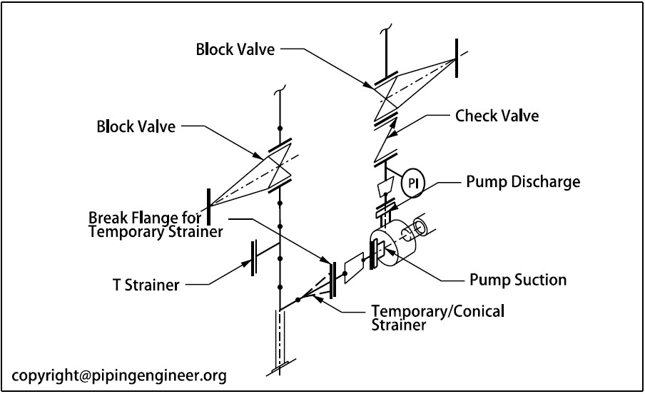 Strainer in Pump Suction » The Piping Engineering World