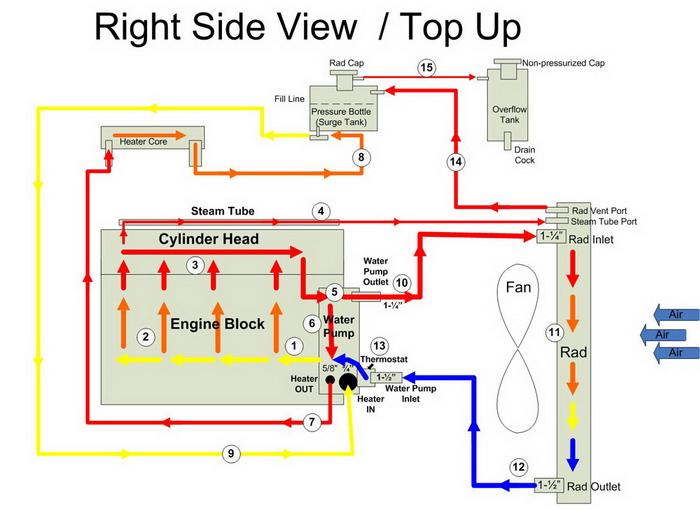 Engine Coolant Flow Diagram - 106nuerasolar \u2022