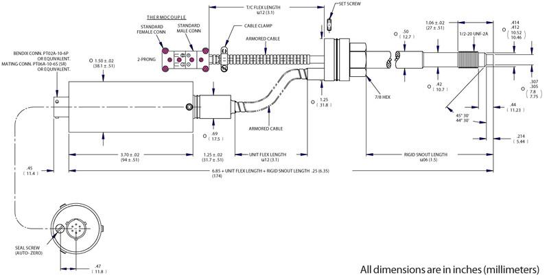 Dynisco pressure transmitters Pixsys