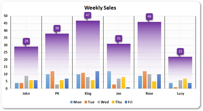 Weekly Sales Chart in Excel - PK An Excel Expert