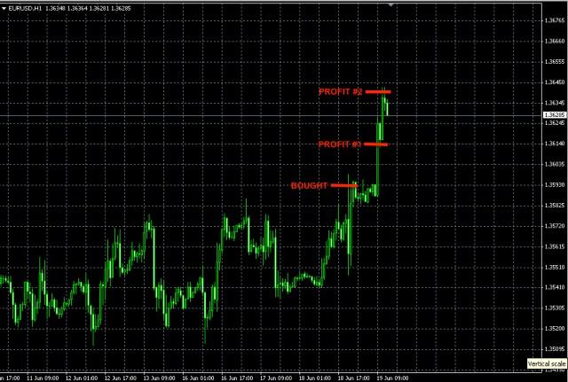 EURUSD news trade june 18