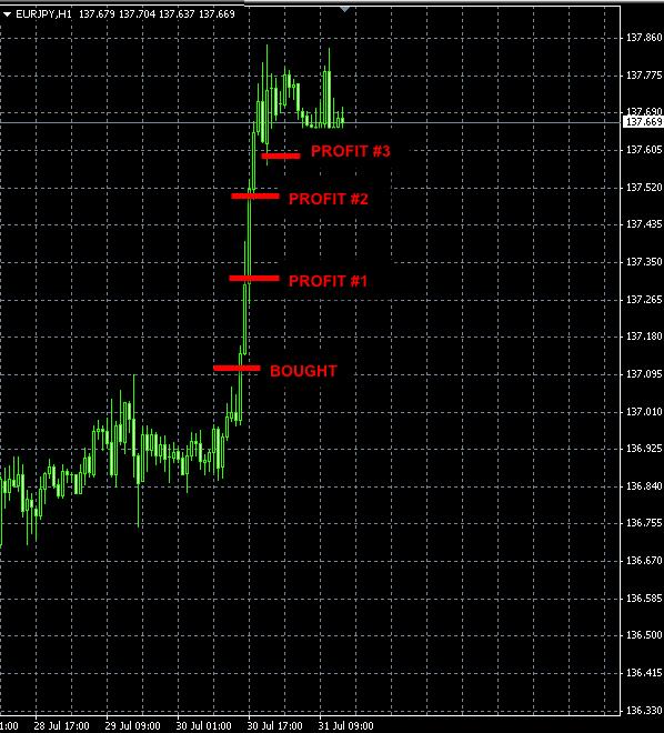 EURJPY trade July 30