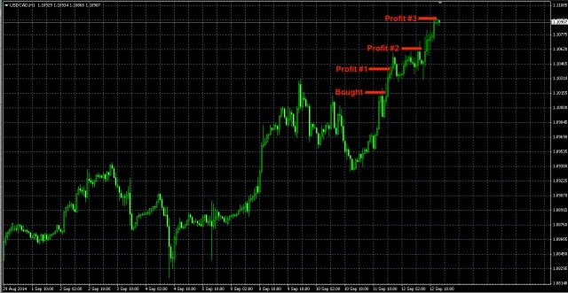 USDCAD sep12