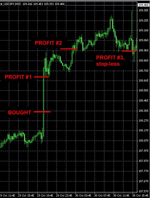 USDJPY forex news trade oct29