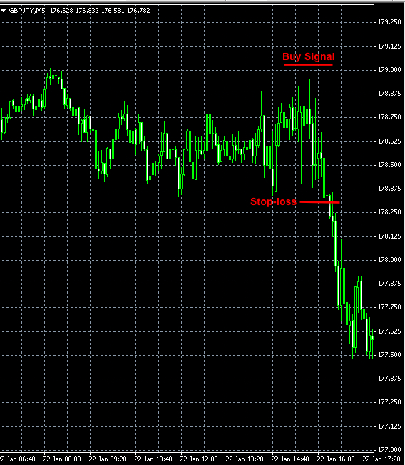 Forex signal GBPJPY jan22