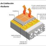 Esquema de calefacción por suelo radiante
