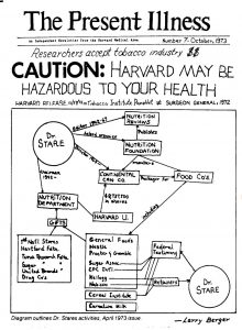 Fotomontaje de la revista estudiantil de Harvard , The Present Illness