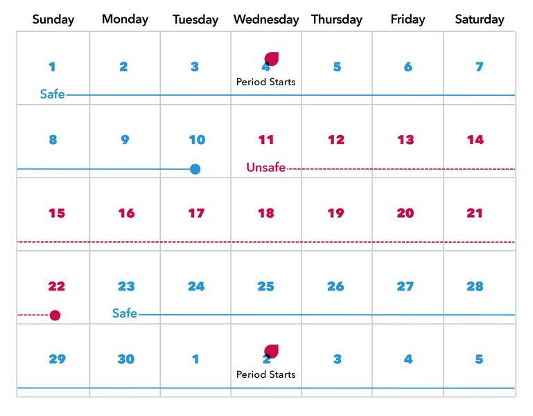 What is the Calendar Method? Fertility Calendar Info