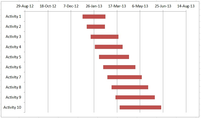 PROJECT MANAGEMENT Create a gantt chart with Excel in 3 minutes - gantt chart