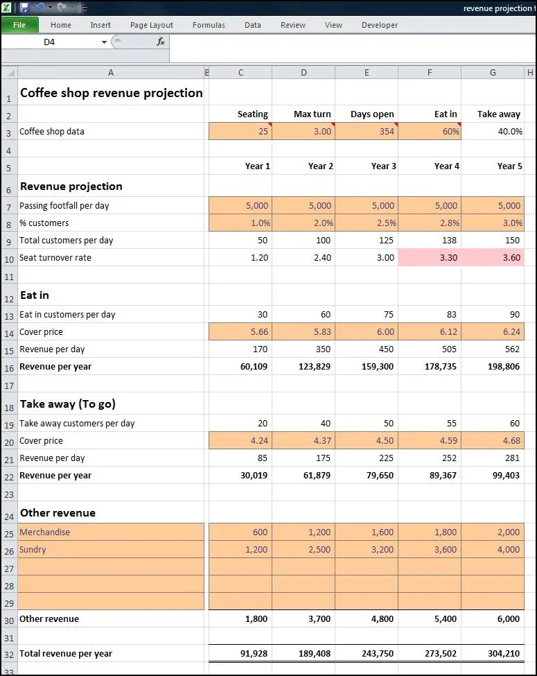 Coffee Shop Revenue Projection Plan Projections