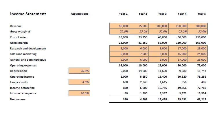 projected financial statement template