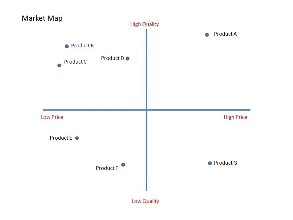 Market Map Definition - Plan Projections