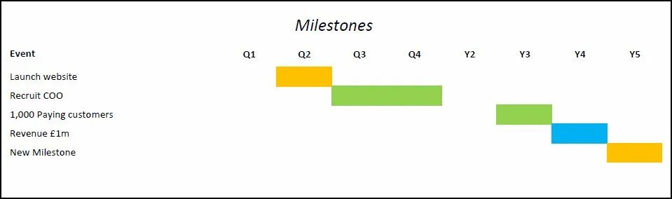 Milestones in a Business Plan Plan Projections