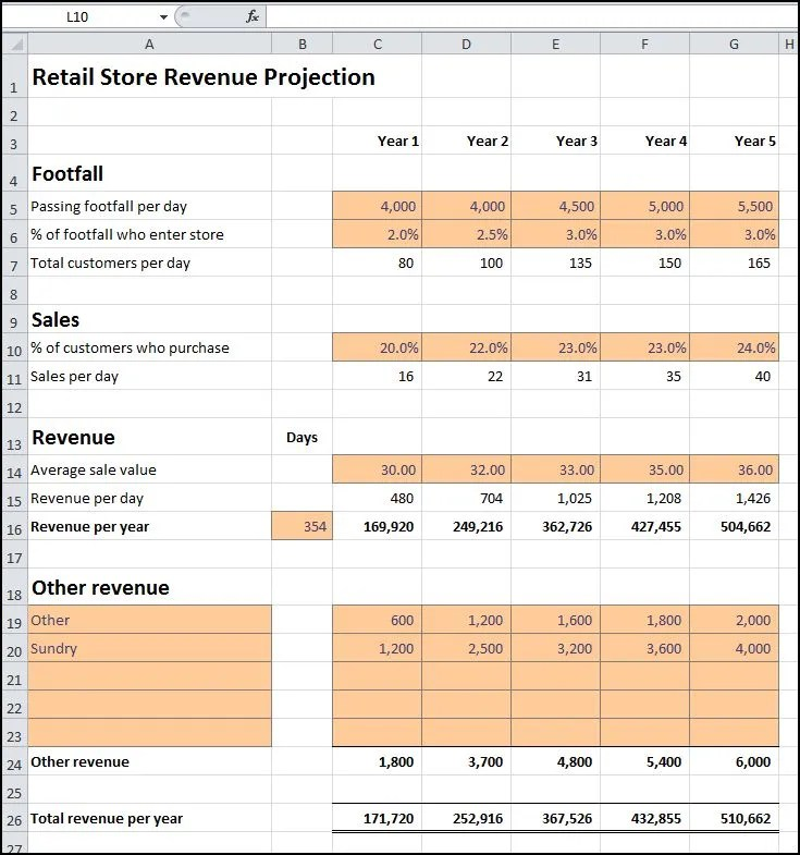 Retail Store Revenue Projection Plan Projections