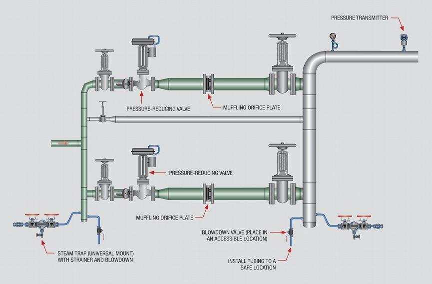 Best practices for steam trap installation - Plant Engineering