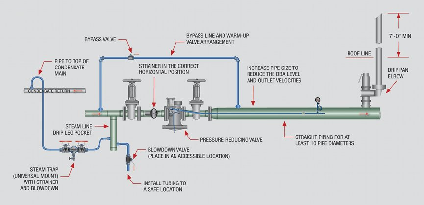 Piping Layout Guide Wiring Diagram