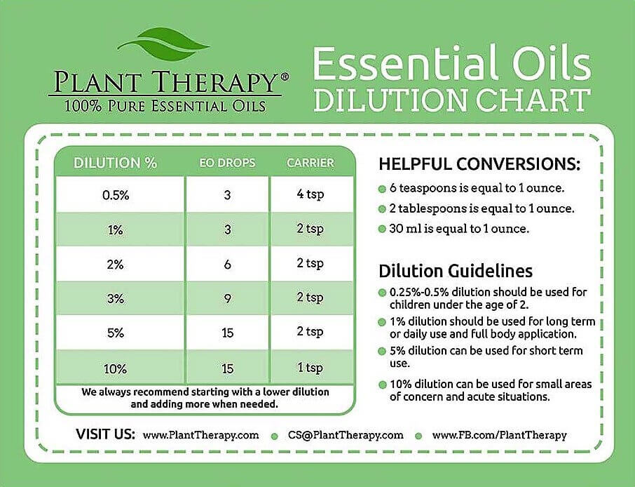 How to Dilute Essential Oils A Comprehensive Guide