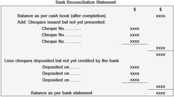 Bank reconciliation statement - Explanation, Format and Examples
