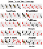 Poker Hand Rankings And Values