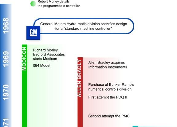 PLC Timeline PLCdev