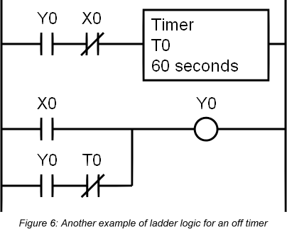 ladder logic diagram symbols
