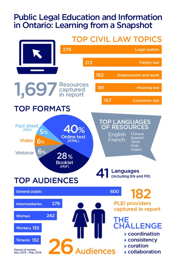 PLEI in Ontario: Learning from a Snapshot Infographic