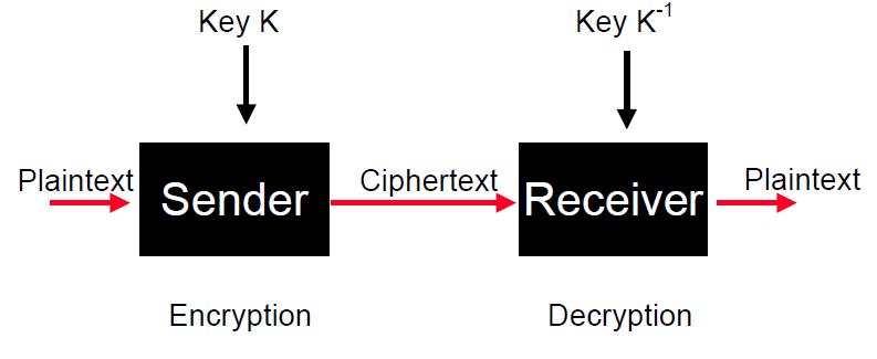 block diagram of symmetric key cryptography