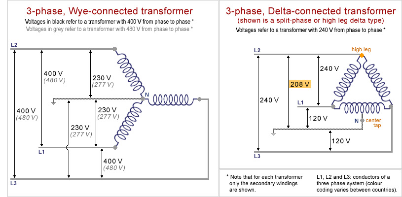 480 Volt 3 Phase Transformer Wiring Online Wiring Diagram