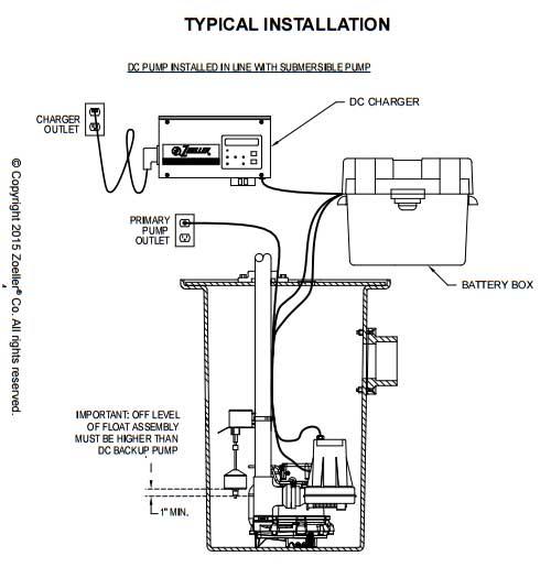 Zoeller Aquanot, Basement Sentry,  Pro Pak Series Backup Pump Systems