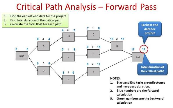 Critical Path Method Template Critical Path Analysis Presentations - critical path project management