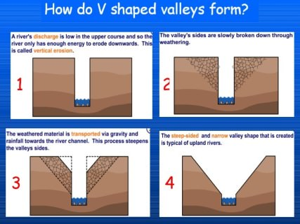 Fluvial Erosional Landforms Stages of River Valley PMF IAS