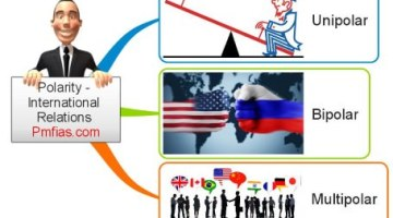 Multilateralism –  Polarity –  International Relations