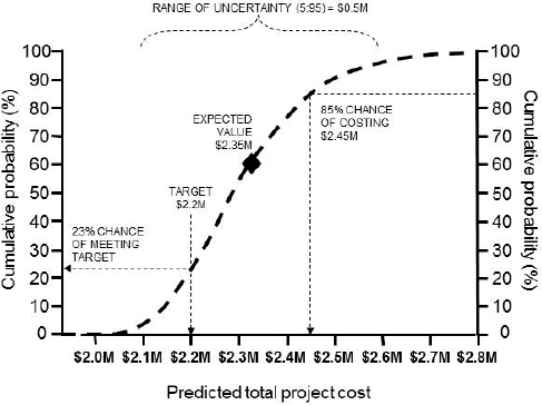 How risky is your project \u2014 And what are you doing about it? - quantitative risk analysis