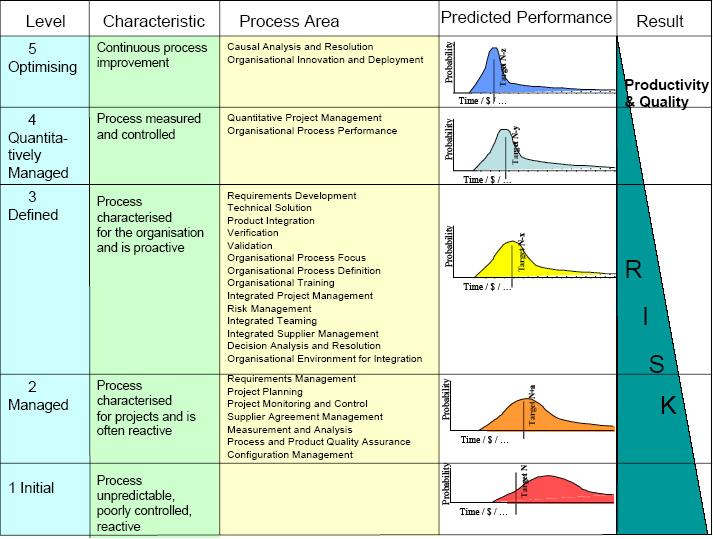 cmmi diagram