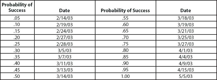 Monte Carlo analysis base line budget product development