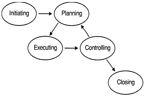 The basic process of project management