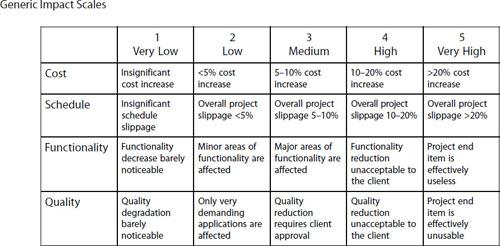 Qualitative risk assessment - sample quantitative risk analysis