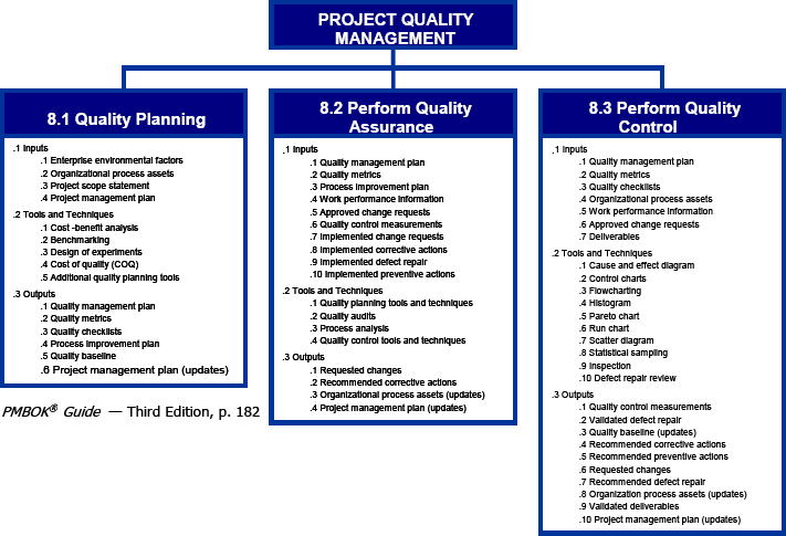 Quality in project management--a practical look at chapter 8 of the - quality assurance planning