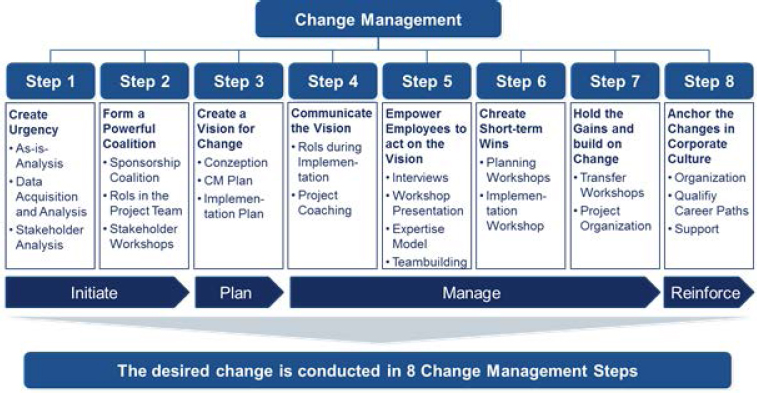 Integrated change management - Change Management Plan