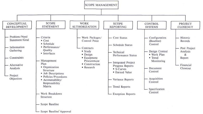 Scope Management - seven project management functions pt 1 - project analysis