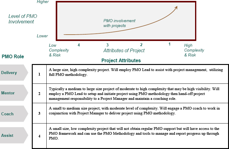 Project management office  solving the puzzle - Two Steps - using access for project management