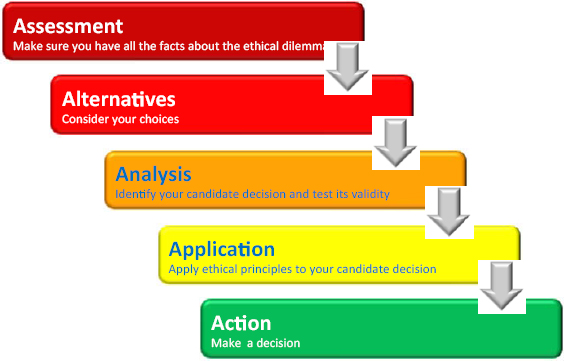 The leader\u0027s choice--five steps to ethical decision making