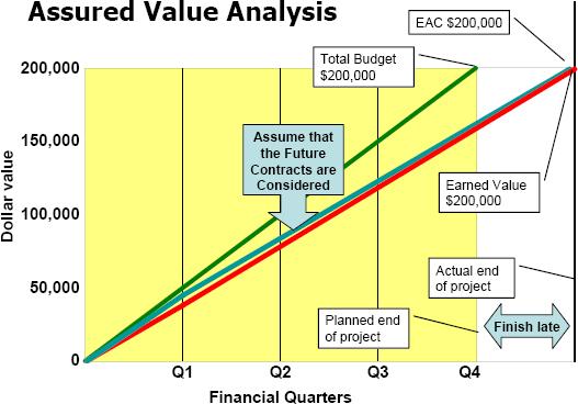 Assured value analysis - earned value analysis