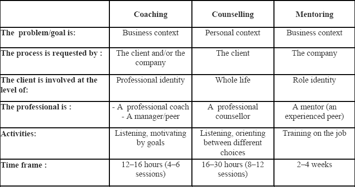 Effective Project Manager Coaching Approach