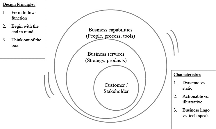 portfolio management framework diagram