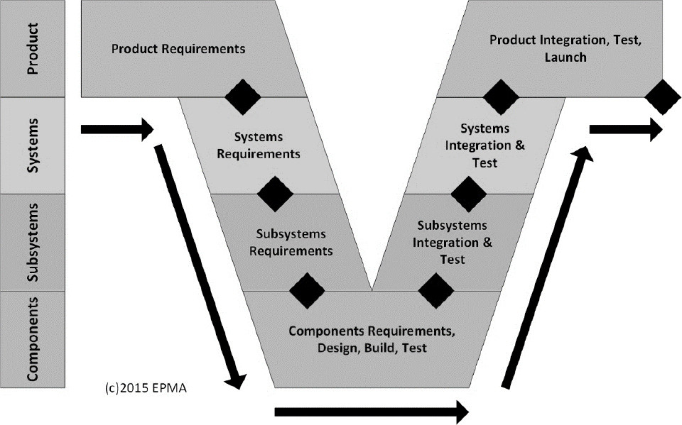 Strategies for planning complex systems development