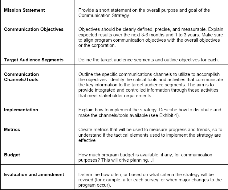 Strong Communications Strategy in a Large Program of Work - communication strategy