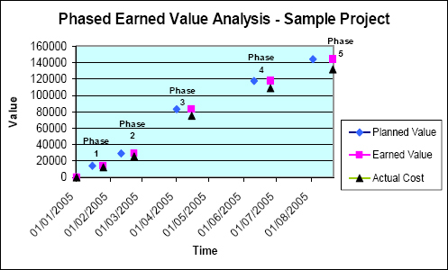 Phased earned value analysis - earned value analysis