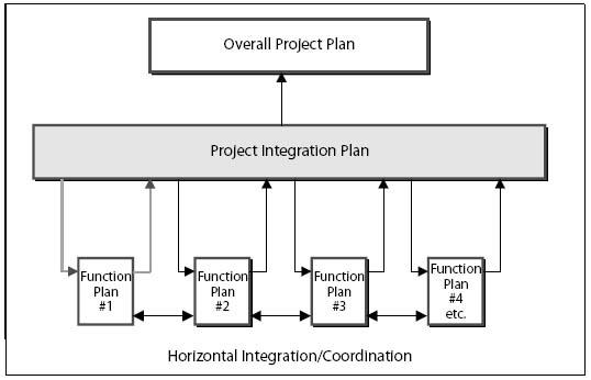 Developing a framework for establishing cross-functional integration