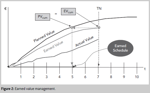 Bayesian Approach Earned Value Management - earned value analysis